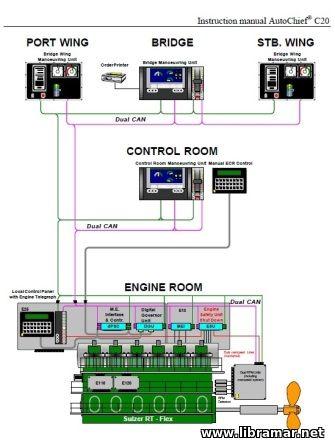 Wartsila Kongsberg Control System For Rt Flex Engine